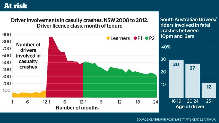Car-Crash-Casualty-Rates