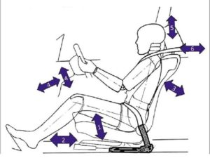 Postural Stability is to managing vehicle control and fatigue