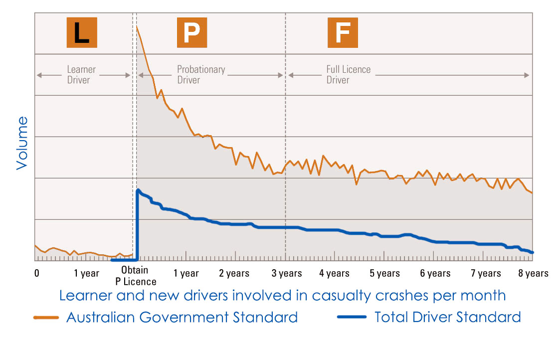 Total Driver outcome compared to the industry standard