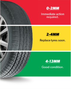 Tread depth is critical to tyre performance in the wet